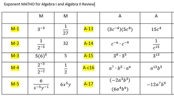 Exponent MATHO for Algebra I and Algebra II Review