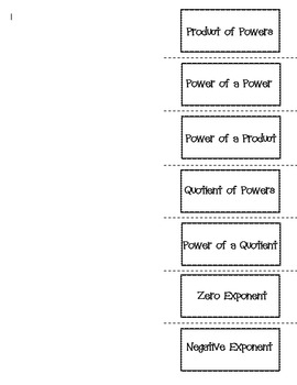 Exponent Properties Laws Foldable Graphic Organizer TEK A.11B