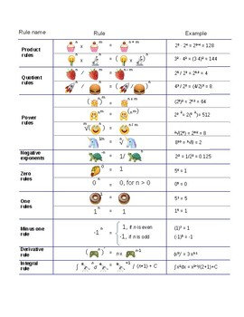 Exponent Rules By Emoji