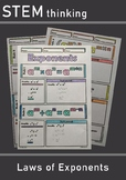 Laws of Exponents Notes Middle High School Math Algebra Calculus