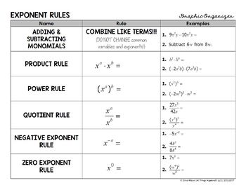 Exponent Rules Graphic Organizer by All Things Algebra | TpT