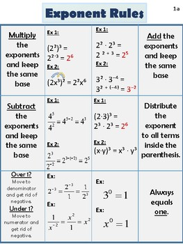 Exponent Rules/Laws