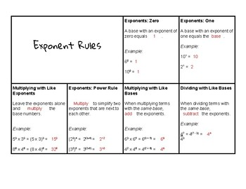 Exponent Rules Notecard
