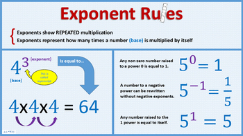 Exponent rules handout or Interactive Notebook