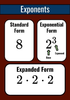 Math Posters - Exponents (Standard and Expanded)