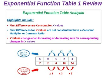 Exponential Functions/Equations Solution Summary