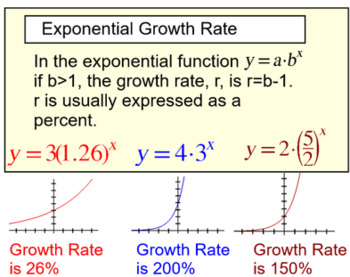 Exponential Functions & Logarithms, 9 Intro's + 10 Assignments for PDF