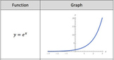 Exponential Functions Reference Sheet (can be used as task