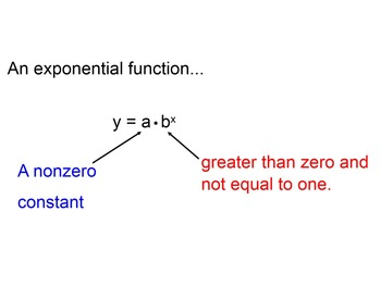 Exponential Functions Smart Board Mini Lesson