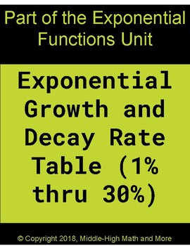 Exponential Growth and Decay Rate Table
