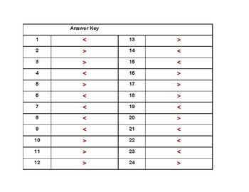 Exponents- Comparing Exponents-Grades 6-7-24 Math Task Cards