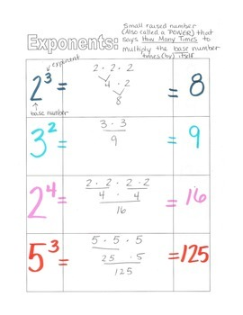 Exponents Cooperative Learning Game Cards Quiz Quiz Trade with Notes Template