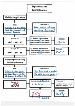 Exponents and Multiplication - Flow Map (7.EE.1)