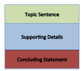 4th Grade Writing STAAR Prep: Expository Composition Sort