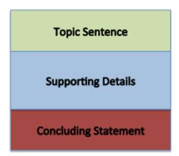 Expository Composition Sort