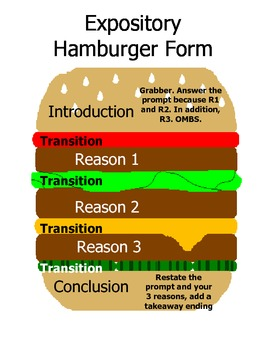 Expository Essay Format- Hamburger by Amber Mealey | TpT
