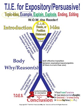 Expository/Persuasive  How to T.I.E. Topic, Idea, Example, Explanation, & Ending