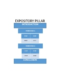 Expository Pillar template, writing outline, fully editable