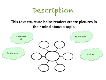 Expository Text Features Poster