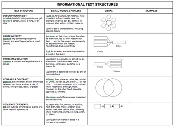 Expository Text Structures