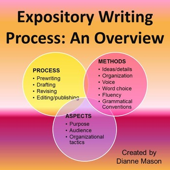 Expository essay about music