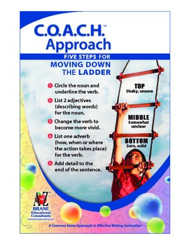 Expository Writing Poster- Moving Down the Ladder