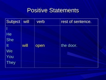 """Expressing the Future with """"Will"""": Grammar for ESL Students"""