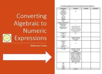 Expressions - Converting Algebraic to Numeric:  Graphic Organizer Chart
