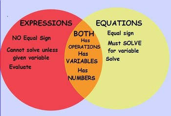 Expressions and Equations Smartboard Notebook slides