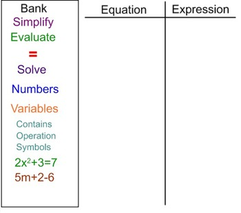Expressions vs Equations EDITABLE