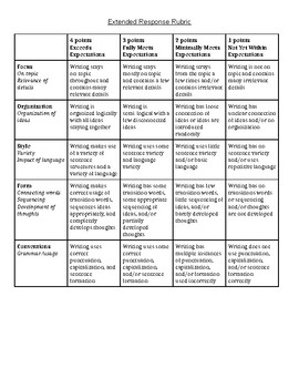 Extended Response/Essay Rubric