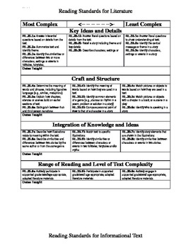 Extended Standards 3-5 most to least Complexity data chart Ohio special Ed