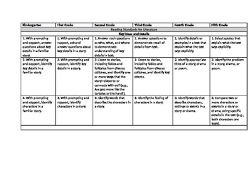 Extended State Standards K-5 Chart Key Ideas and Details