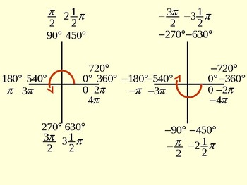 Extended Trig Values