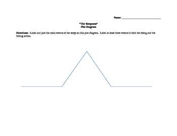 The Simpson Plot Diagram