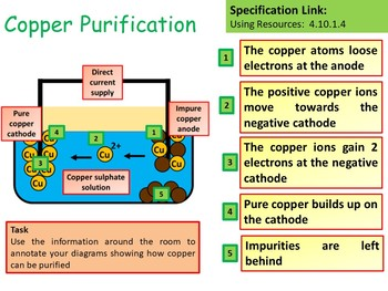 Extration & Purification of Copper Lesson