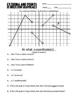 Extrema and Points of Inflection Graphically