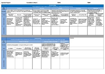 F-2 Japanese Planning Template - Australian Curriculum: Languages