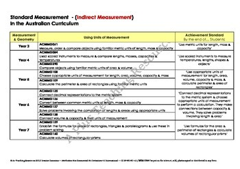 F - YEAR 7 Australian Curriculum Measurement - Cheat Sheet