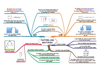 FACTORS AND MULTIPLES CONCEPT MAP
