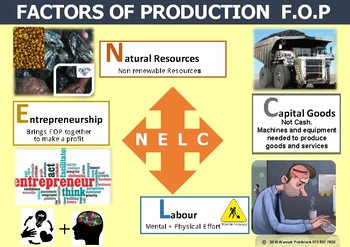 FACTORS OF PRODUCTION - POSTER