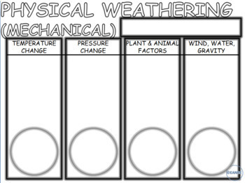FACTORS THAT CAUSE PHYSICAL WEATHERING- SCIENCE DOODLE NOTES