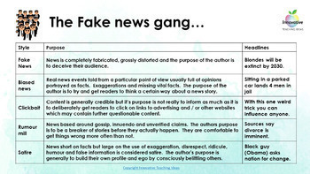 FAKE NEWS UNIT:  Teach students to analyze news and get the facts