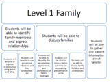 FAMILY UNIT CURRICULUM (FRENCH)