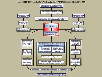 FC.110 The Technological Background to the Industrial Revolution