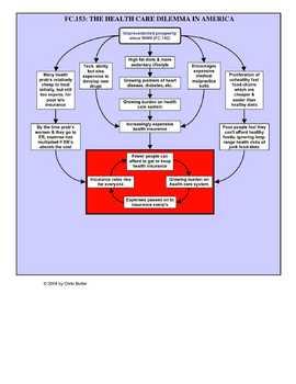 FC153.The Health Care Crisis