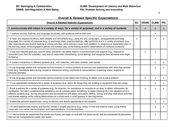 FDK Observation Assessment Form with 4 Frame Curriculum Links (INCLUDED)