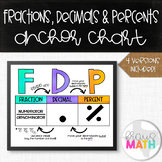 FDP: Converting Fractions, Decimals & Percents Anchor Chart/Graphic Organizer!