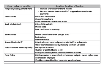 FDR and the New Deal Event, policy, condition chart and result