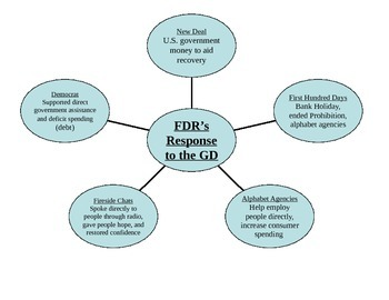 FDR - response to New Deal - graphic organizer